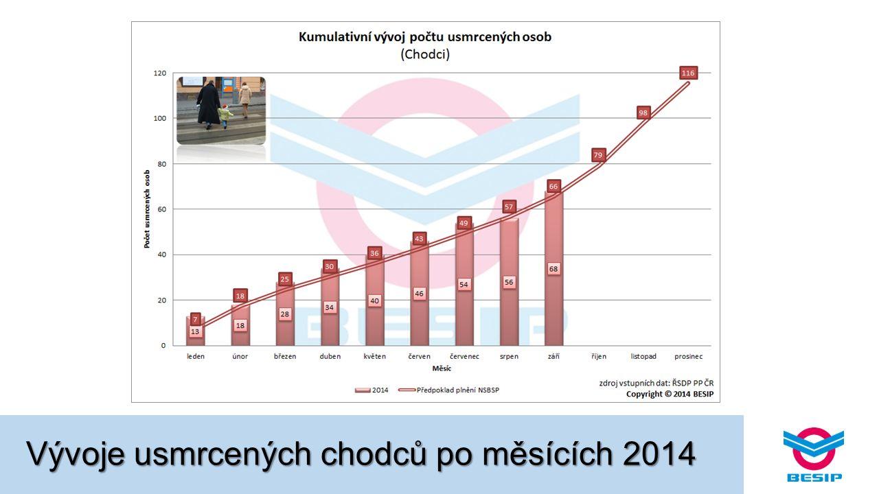 Vývoje usmrcených chodců po měsících 2014