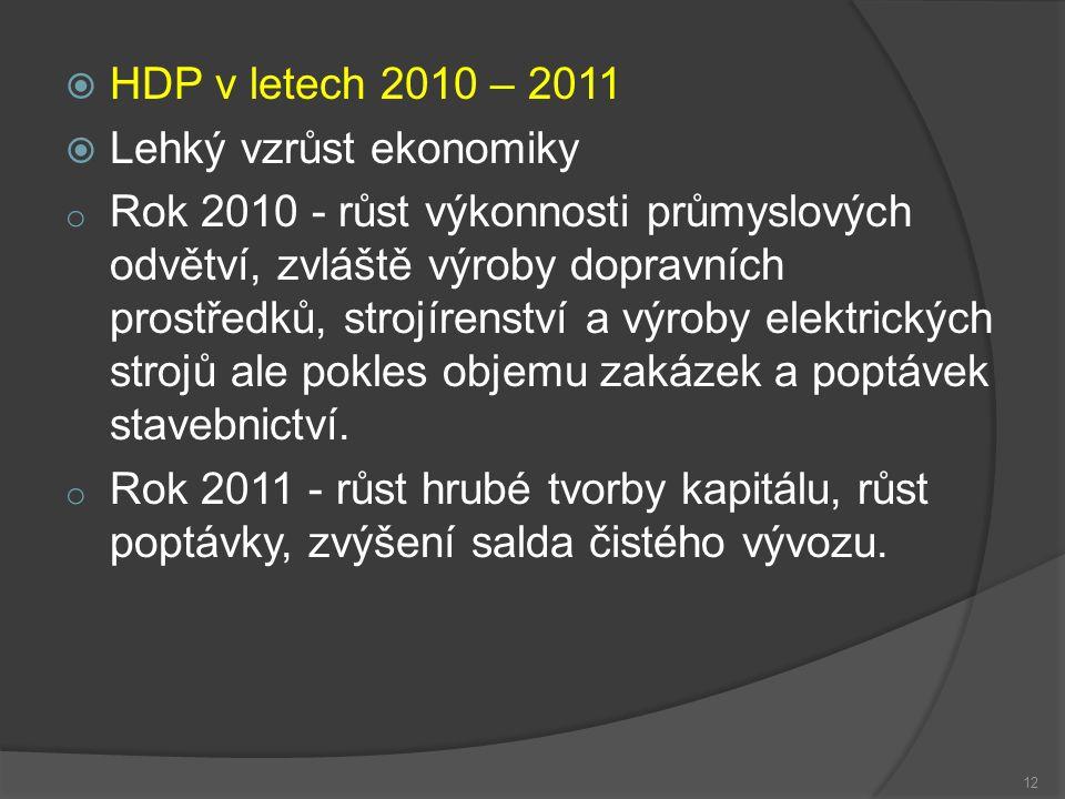 HDP v letech 2010 – 2011  Lehký vzrůst ekonomiky o Rok 2010 - růst výkonnosti průmyslových odvětví, zvláště výroby dopravních prostředků, strojírenství a výroby elektrických strojů ale pokles objemu zakázek a poptávek stavebnictví.