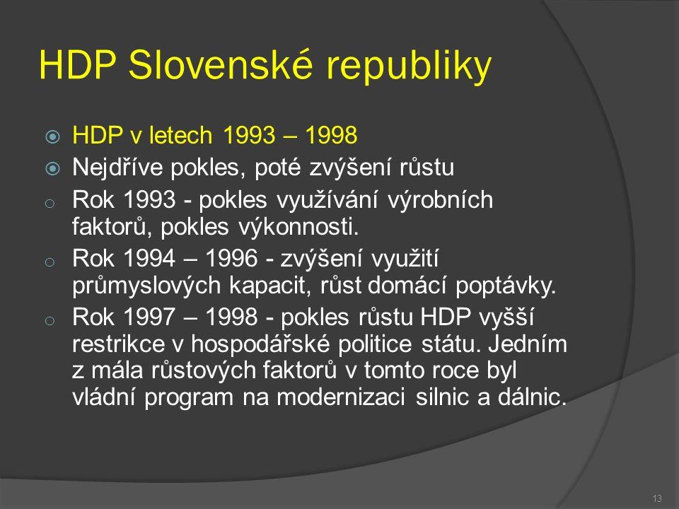 HDP Slovenské republiky  HDP v letech 1993 – 1998  Nejdříve pokles, poté zvýšení růstu o Rok 1993 - pokles využívání výrobních faktorů, pokles výkonnosti.