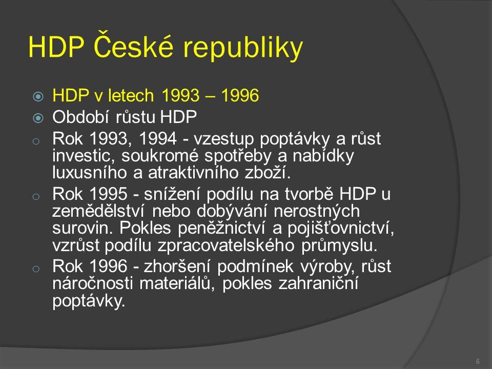 HDP České republiky  HDP v letech 1993 – 1996  Období růstu HDP o Rok 1993, 1994 - vzestup poptávky a růst investic, soukromé spotřeby a nabídky luxusního a atraktivního zboží.