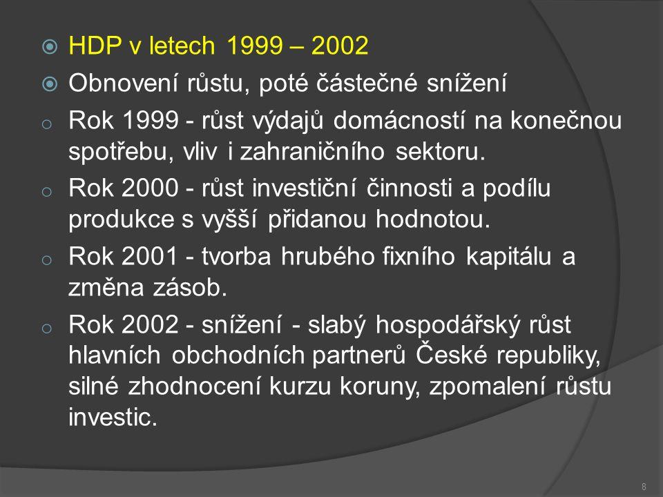  HDP v letech 1999 – 2002  Obnovení růstu, poté částečné snížení o Rok 1999 - růst výdajů domácností na konečnou spotřebu, vliv i zahraničního sektoru.