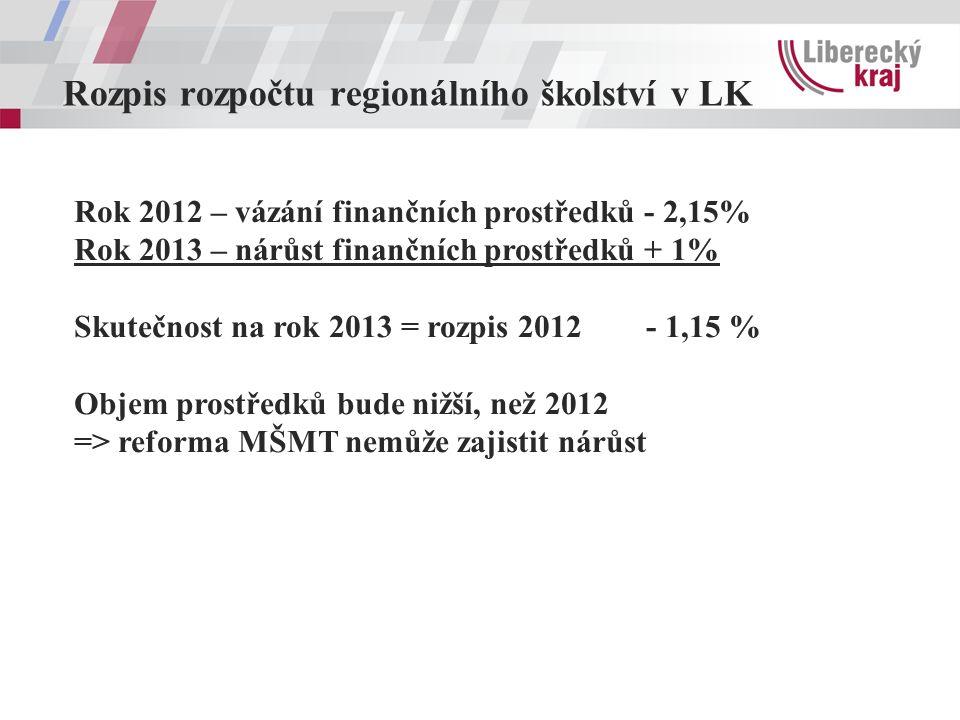 Rozpis rozpočtu regionálního školství v LK Rok 2012 – vázání finančních prostředků - 2,15% Rok 2013 – nárůst finančních prostředků + 1% Skutečnost na rok 2013 = rozpis 2012 - 1,15 % Objem prostředků bude nižší, než 2012 => reforma MŠMT nemůže zajistit nárůst