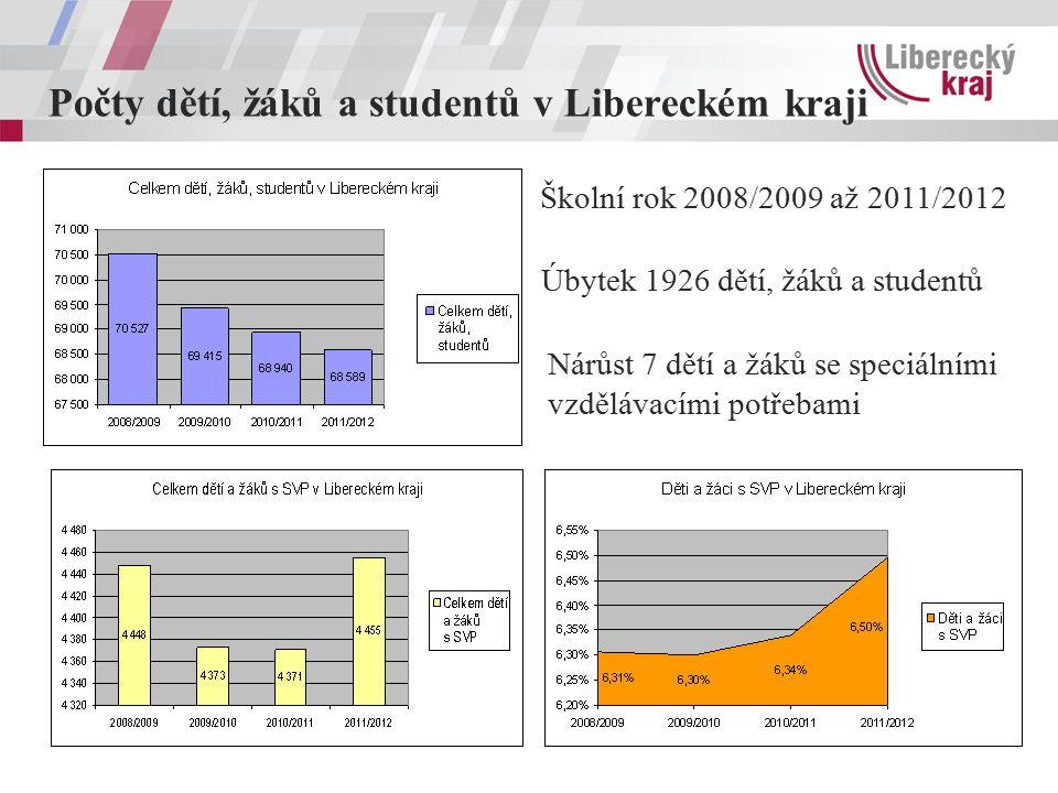 Počty dětí, žáků a studentů v Libereckém kraji Úbytek 1926 dětí, žáků a studentů Nárůst 7 dětí a žáků se speciálními vzdělávacími potřebami Školní rok 2008/2009 až 2011/2012