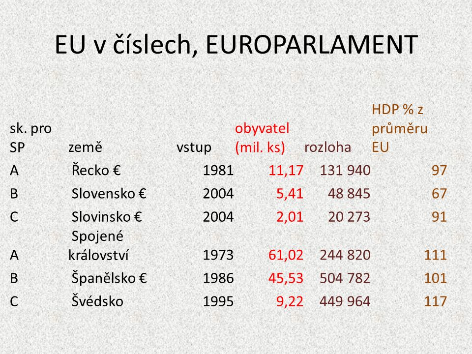 Podle rozlohy největší v EU: Francie, Španělsko, Švédsko velké: Německo, Finsko, Polsko, Itálie, Spojené království, Rumunsko, větší střed: Řecko, Bulharsko menší střed: Maďarsko, Portugalsko, Rakousko, ČR, Irsko, Litva, Lotyšsko ještě menší střed: Slovensko, Estonsko, Dánsko, Nizozemsko malé: Belgie, Slovinsko, Kypr evropští trpaslíci: Lucembursko, Malta