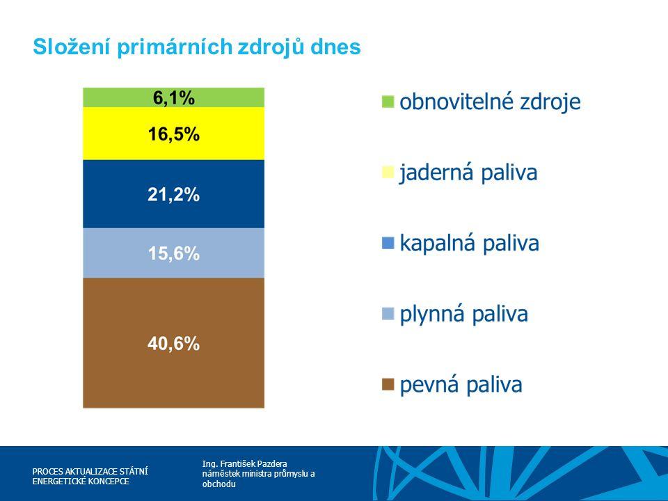 Ing. František Pazdera náměstek ministra průmyslu a obchodu PROCES AKTUALIZACE STÁTNÍ ENERGETICKÉ KONCEPCE Složení primárních zdrojů dnes