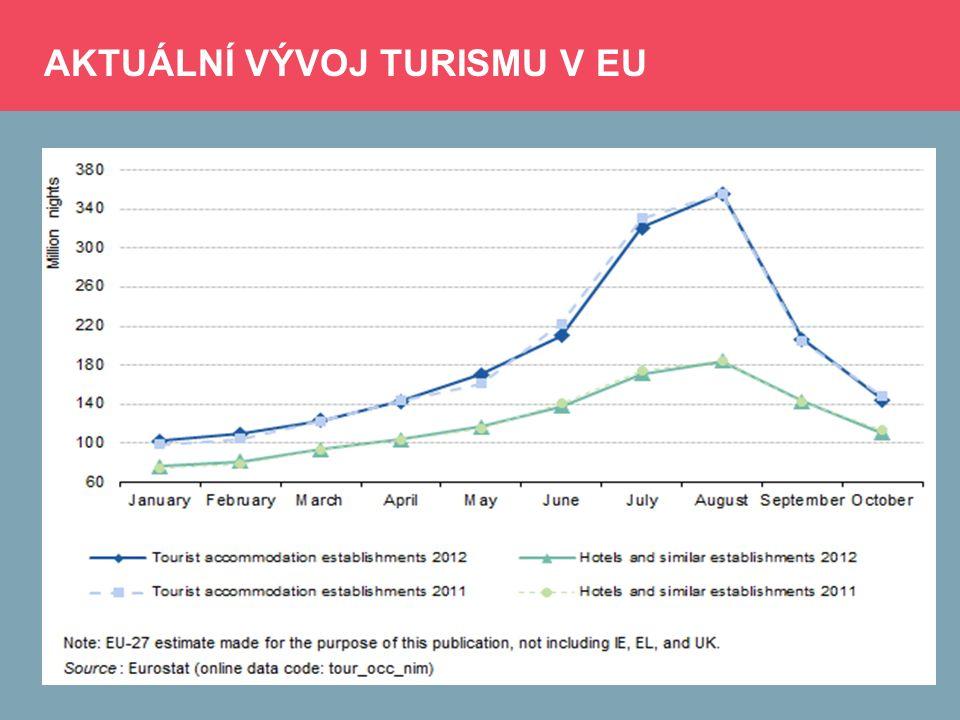 AKTUÁLNÍ VÝVOJ TURISMU V EU (2) Nejaktuálnější odhad hovoří přibližně o 2,6% až 3% meziročním poklesu v roce 2012; Způsobeno především poklesem výkonů v zemích turistických šampiónů: FRA: -2,9%; ŠPA: - 3,6%; faktická stagnace v případě Německa; na straně druhé, optikou dynamiky se rok 2012 především vydařil Maďarsku (+12,3%) a Bulharsku (+11,9%); velmi úspěšné země v roce 2012 byly například Lotyšsko, Polsko, Dánsko nebo Slovensko; naštěstí se mezi ně zařadila i Česká republika – Q3/2012 +5,6%; Vývoj turismu je nutné vnímat i v kontextu celkového ekonomického vývoje: Podzimní odhad Evropské komise (listopad 2012) 201220132014 HDP CZ: -1,3 EU: -0,3 CZ: +0,8 EU: +0,4 CZ: +2,0 EU: +1,6 Míra nezaměstnanosti CZ: 7,0 EU: 10,5 CZ: 7,3 EU: 10,9 CZ: 7,1 EU: 10,7