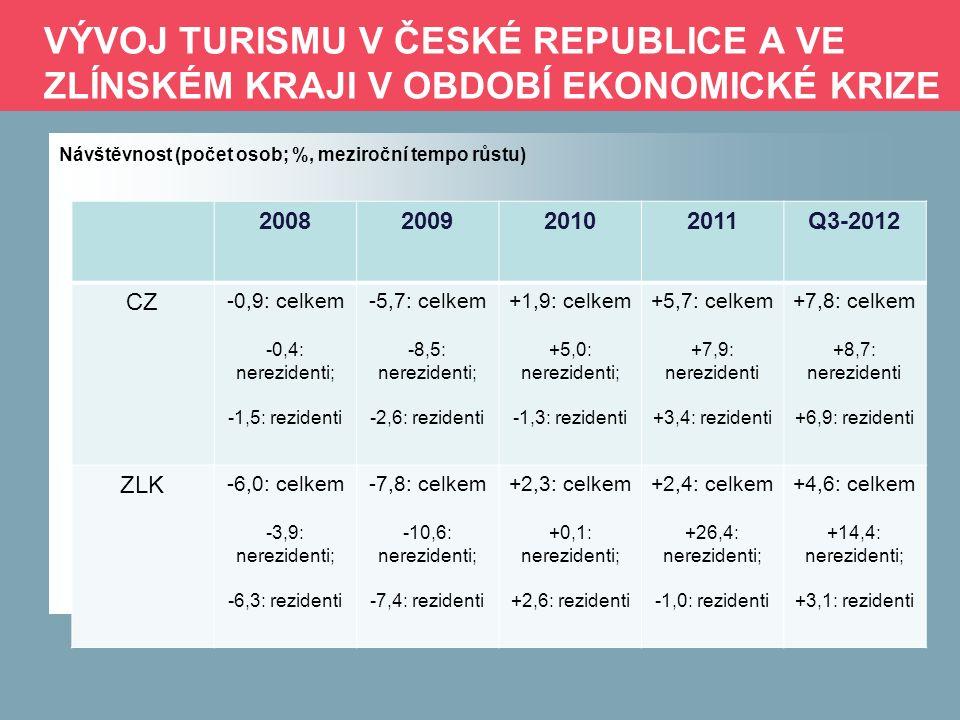 VÝVOJ TURISMU V ČESKÉ REPUBLICE A VE ZLÍNSKÉM KRAJI V OBDOBÍ EKONOMICKÉ KRIZE Přenocování (počet nocí; %, meziroční tempo růstu) 2008200920102011Q3-2012 CZ -3,8: celkem -3,0: nerezidenti; -4,7: rezidenti -6,0: celkem -10,5: nerezidenti; -1,3: rezidenti +0,4: celkem +3,5: nerezidenti; -2,5: rezidenti +3,5: celkem +8,1: nerezidenti -1,1: rezidenti +5,6: celkem +8,7: nerezidenti +2,7: rezidenti ZLK -7,9: celkem -14,1: nerezidenti; -6,9: rezidenti -7,4: celkem -14,2: nerezidenti; -6,5: rezidenti -0,1: celkem -1,1: nerezidenti; 0,0: rezidenti -1,9: celkem +21,1: nerezidenti; -4,6: rezidenti +1,0: celkem +24,0: nerezidenti; -1,6: rezidenti
