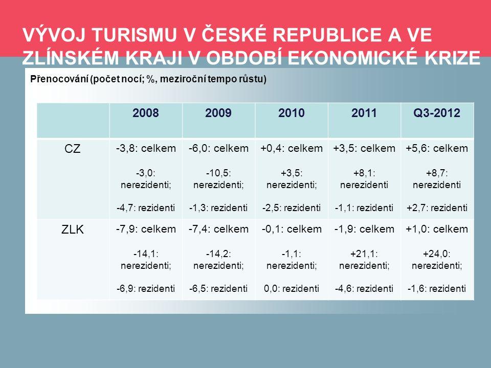 KVALITATIVNÍ ANALÝZA (1) -Razance poklesu výkonů v turismu byla výraznější, než v případě poklesu HDP a spotřeby domácností → cestovní ruch je svým způsobem zbytný statek v situaci převládajících úspor a restrikcí; -Potvrzuje se, že tahounem výkonů v turismu (již slušně oživených v případě návštěvnosti, méně dynamicky v případě přenocování) je vnější poptávka (byť stále tvoří jen o málo více než 10% výkonů tuzemského cestovního ruchu); tuzemská poptávka (stejně jako ve struktuře HDP) je těžce utlumena → cílená orientace na teritoria s výbornou či slušnou ekonomickou výkonností by tak měla i nadále zůstat prioritou (v rámci EU především PL, NĚM, SVK, RAK, ale i ŠVÉ; mimo EU především RUS; podaří-li se oslovit asijskou klientelu, bude to jen bonusem); v zahraničním turismu pak orientace na stagnující či utlumené ekonomiky pouze z pohledu nabídky alternativy dané cenovou výhodností; velký prostor pro oslovení tuzemského návštěvníka: především v konkurenci se zahraničními destinacemi → klíčové slovo: kvalita -Potřeba specializace produktu cestovního ruchu, jak z pohledu odpovídající infrastruktury, tak i programové náplně; nynější období: makroekonomicky opravdu významné investice (například z pohledu regionální ekonomiky) → nyní je nutné tyto kapacity významněji využít