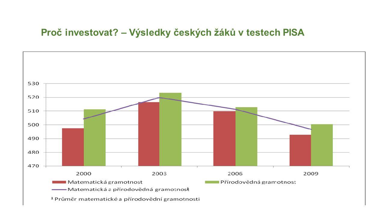Proč investovat? – Výsledky českých žáků v testech PISA Podle studie Světové banky z roku 2008 ekonomické ztráty spojené se sociálním vyloučením v Čes