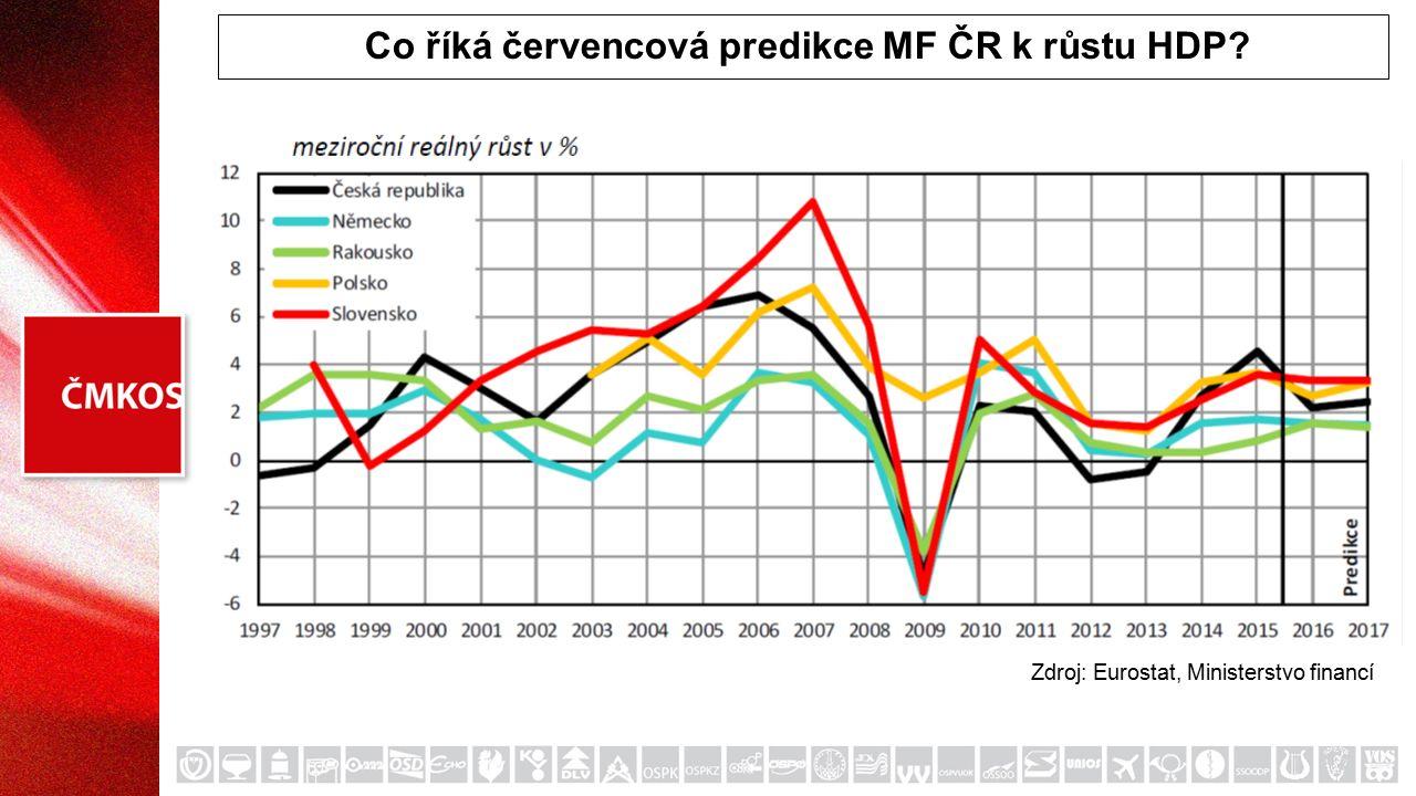Co říká červencová predikce MF ČR k růstu HDP? Zdroj: Eurostat, Ministerstvo financí