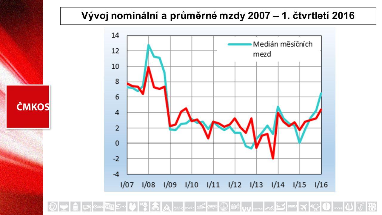 Vývoj nominální a průměrné mzdy 2007 – 1. čtvrtletí 2016