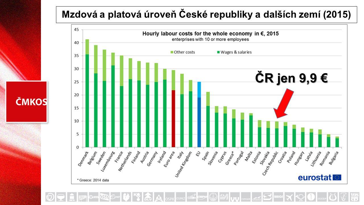 Mzdová a platová úroveň České republiky a dalších zemí (2015) ČR jen 9,9 €