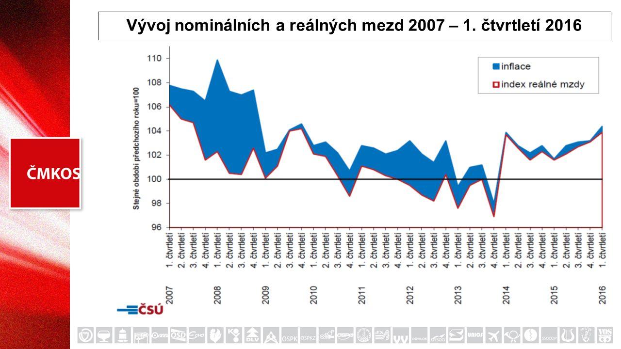 Vývoj nominálních a reálných mezd 2007 – 1. čtvrtletí 2016