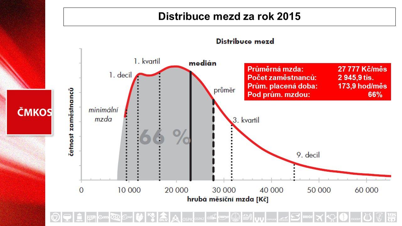 Distribuce mezd za rok 2015 Průměrná mzda:27 777 Kč/měs Počet zaměstnanců:2 945,9 tis.