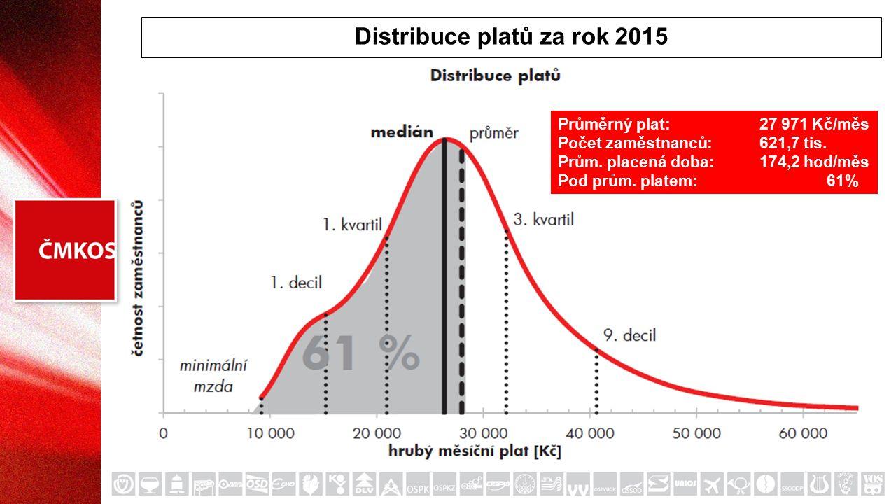 Distribuce platů za rok 2015 Průměrný plat:27 971 Kč/měs Počet zaměstnanců:621,7 tis.