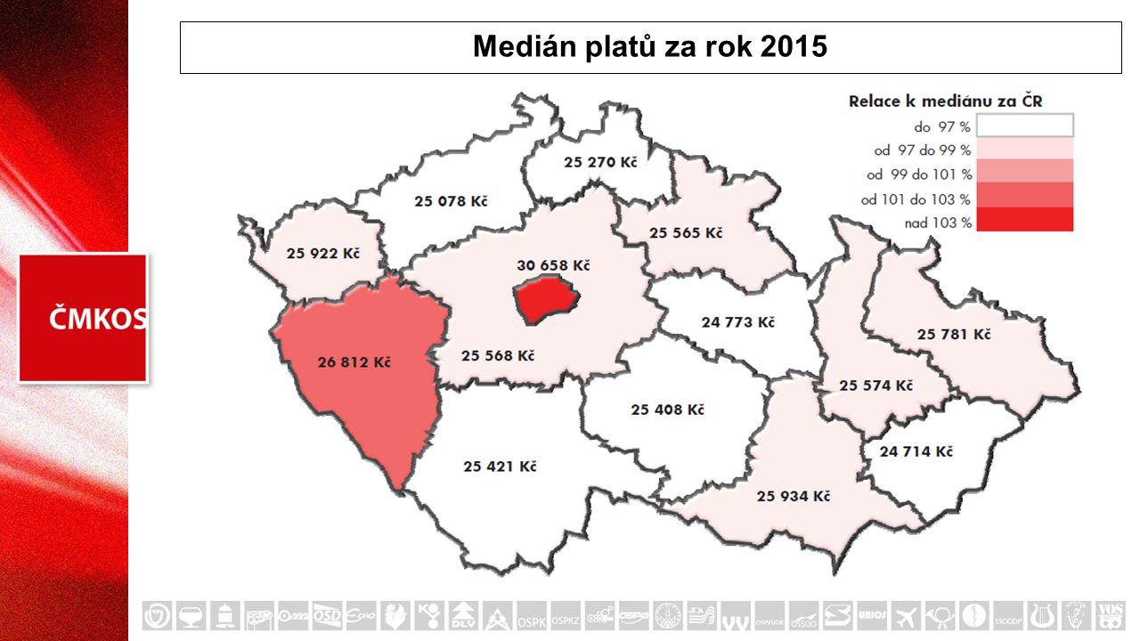Medián platů za rok 2015