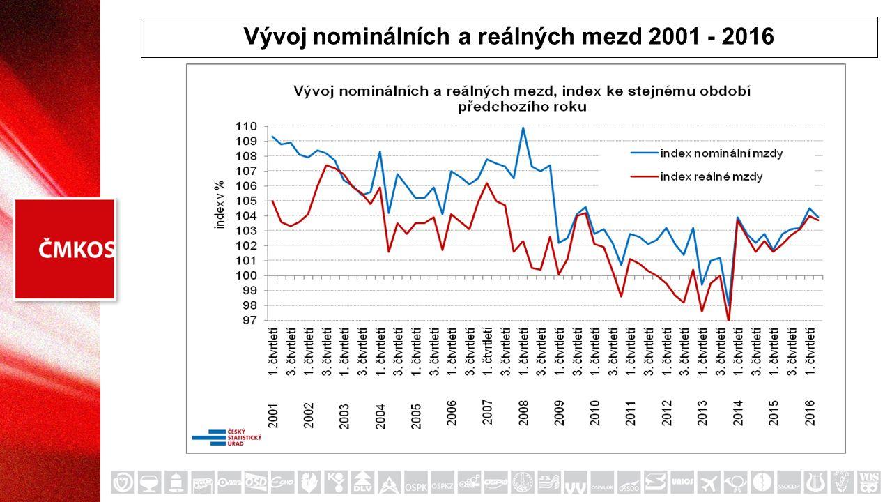 Vývoj nominálních a reálných mezd 2001 - 2016