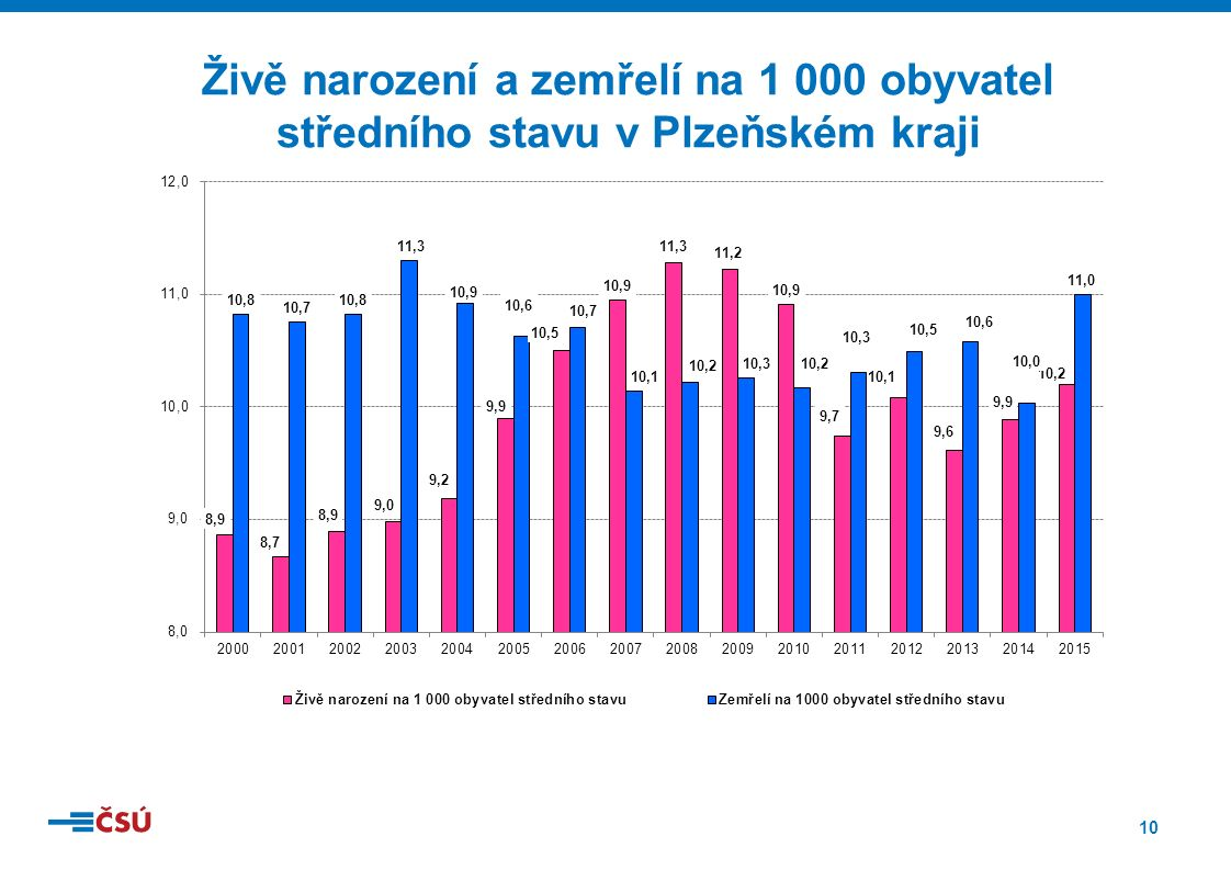 10 Živě narození a zemřelí na 1 000 obyvatel středního stavu v Plzeňském kraji
