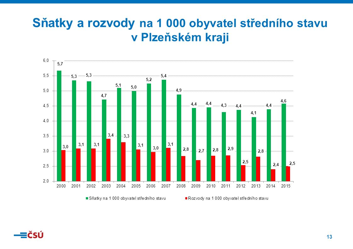 13 Sňatky a rozvody na 1 000 obyvatel středního stavu v Plzeňském kraji