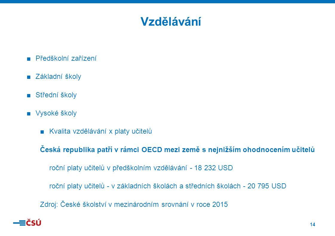 14 ■Předškolní zařízení ■Základní školy ■Střední školy ■Vysoké školy ■Kvalita vzdělávání x platy učitelů Česká republika patří v rámci OECD mezi země s nejnižším ohodnocením učitelů roční platy učitelů v předškolním vzdělávání - 18 232 USD roční platy učitelů - v základních školách a středních školách - 20 795 USD Zdroj: České školství v mezinárodním srovnání v roce 2015 Vzdělávání