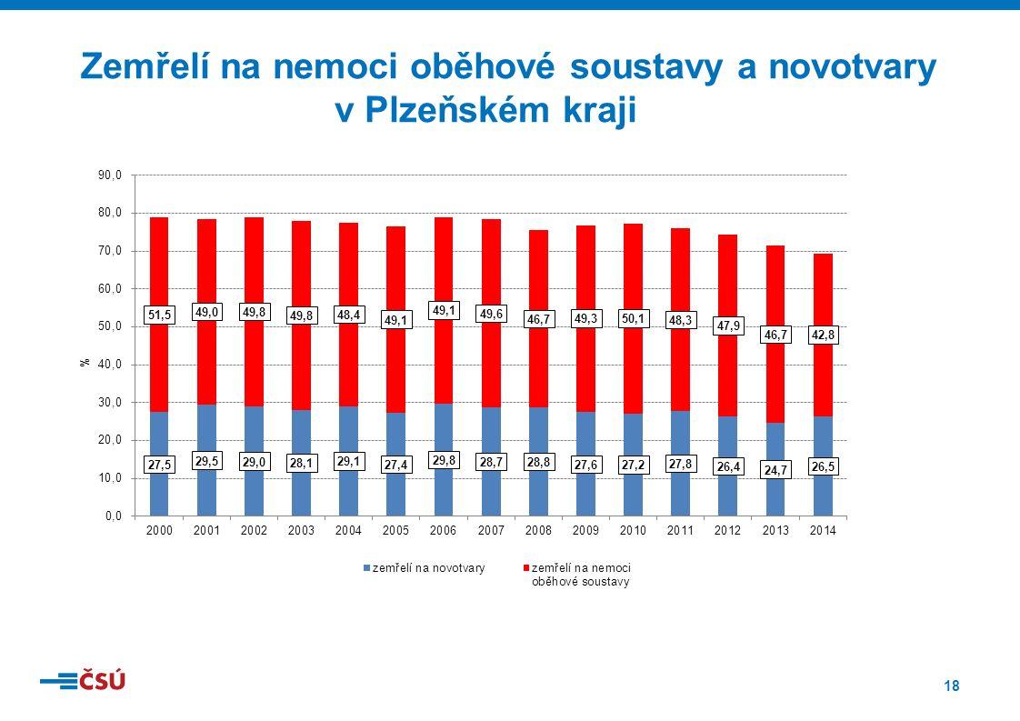 18 Zemřelí na nemoci oběhové soustavy a novotvary v Plzeňském kraji