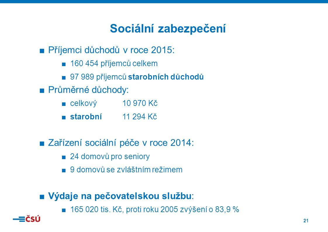 21 ■Příjemci důchodů v roce 2015: ■160 454 příjemců celkem ■97 989 příjemců starobních důchodů ■Průměrné důchody: ■celkový 10 970 Kč ■starobní 11 294 Kč ■Zařízení sociální péče v roce 2014: ■24 domovů pro seniory ■9 domovů se zvláštním režimem ■Výdaje na pečovatelskou službu: ■165 020 tis.