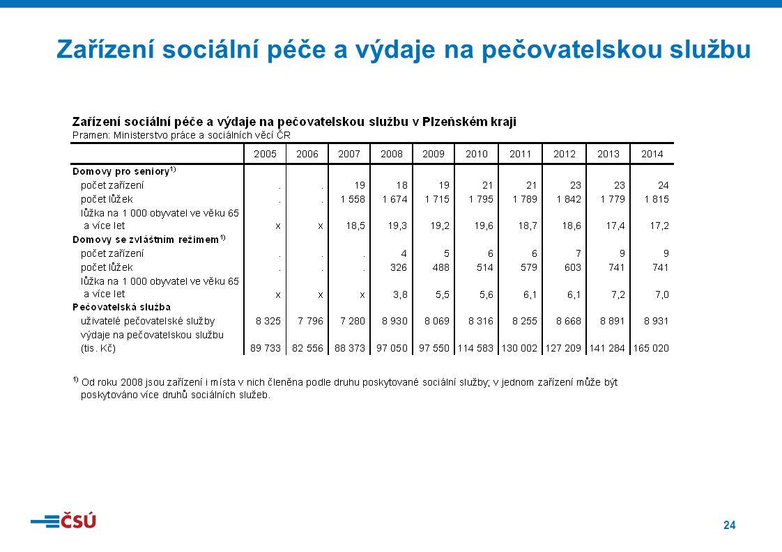 24 Zařízení sociální péče a výdaje na pečovatelskou službu