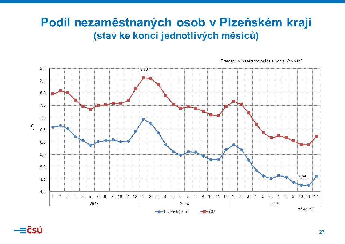 27 Podíl nezaměstnaných osob v Plzeňském kraji (stav ke konci jednotlivých měsíců)