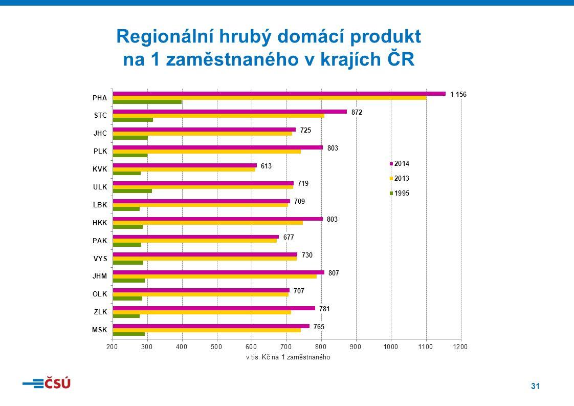 31 Regionální hrubý domácí produkt na 1 zaměstnaného v krajích ČR