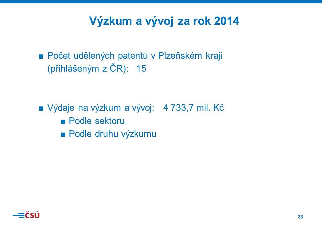 38 ■Počet udělených patentů v Plzeňském kraji (přihlášeným z ČR): 15 ■Výdaje na výzkum a vývoj: 4 733,7 mil.