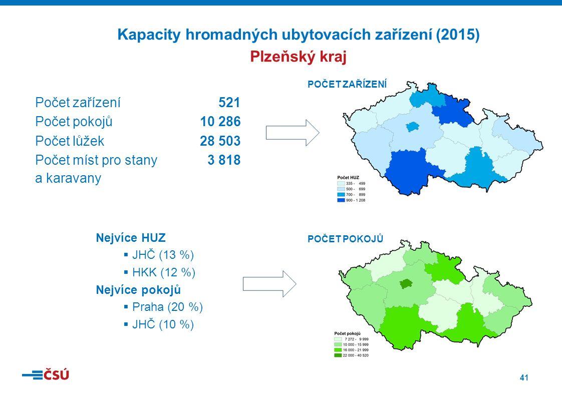 41 Kapacity hromadných ubytovacích zařízení (2015) Plzeňský kraj Počet zařízení 521 Počet pokojů10 286 Počet lůžek28 503 Počet míst pro stany 3 818 a karavany Nejvíce HUZ  JHČ (13 %)  HKK (12 %) Nejvíce pokojů  Praha (20 %)  JHČ (10 %) POČET ZAŘÍZENÍ POČET POKOJŮ
