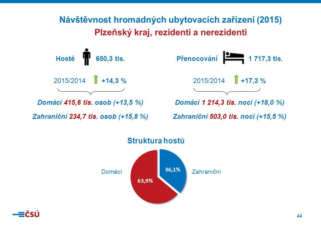 44 Přenocování 1 717,3 tis. 2015/2014 +17,3 % Domácí 1 214,3 tis.