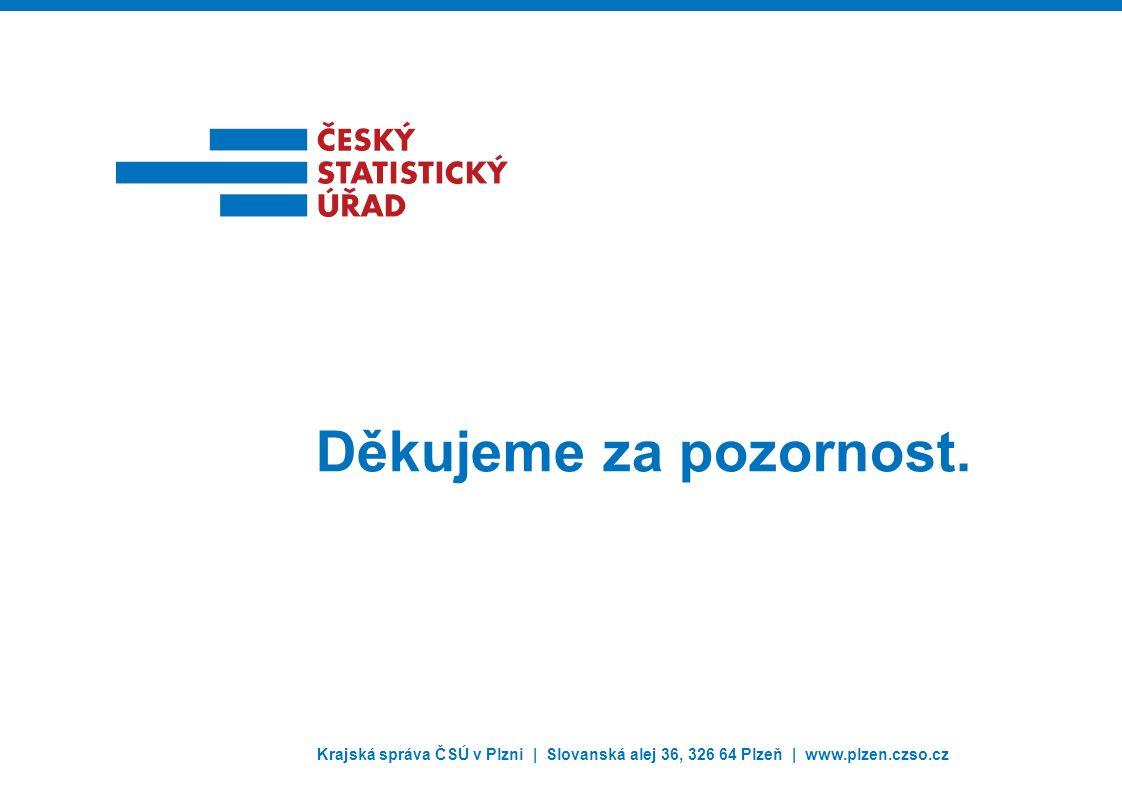 Krajská správa ČSÚ v Plzni | Slovanská alej 36, 326 64 Plzeň | www.plzen.czso.cz Děkujeme za pozornost.