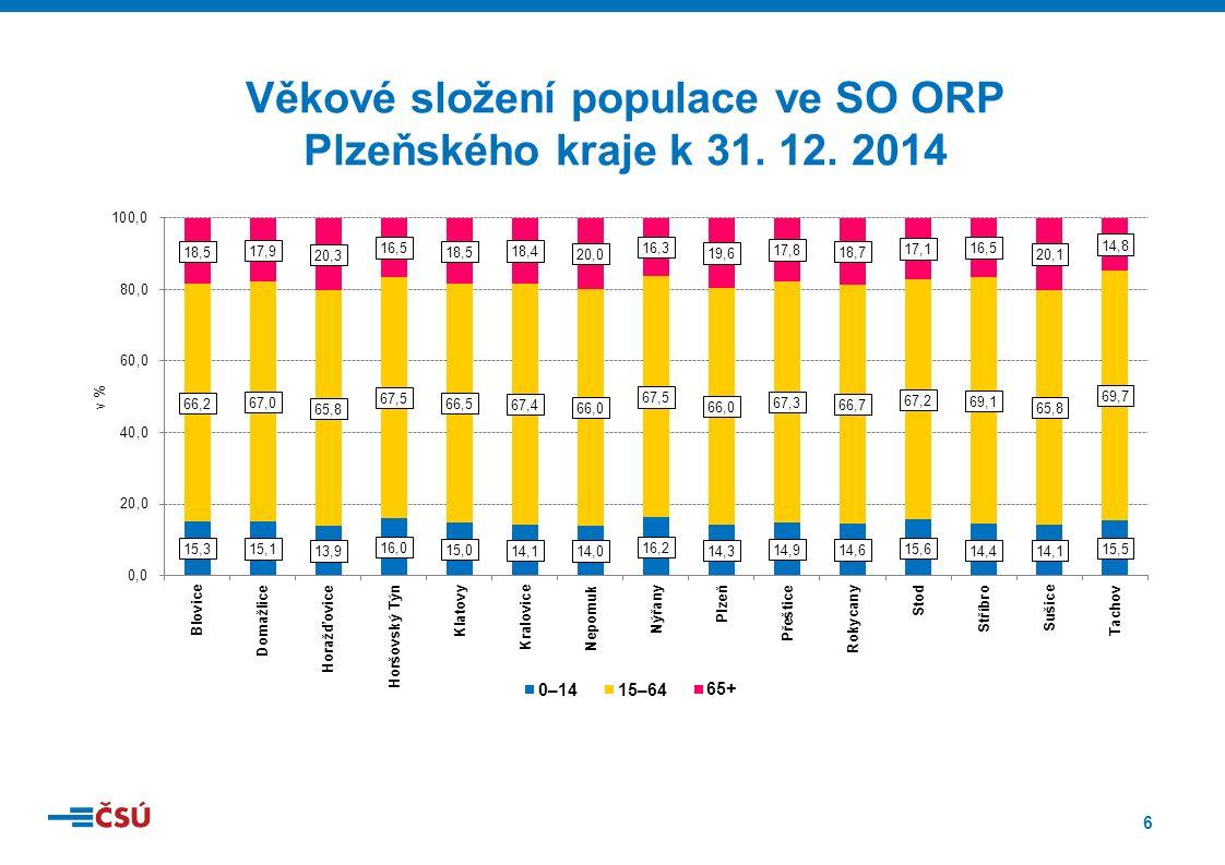 6 Věkové složení populace ve SO ORP Plzeňského kraje k 31. 12. 2014
