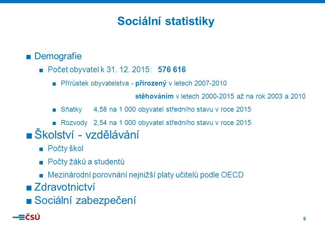 30 Regionální hrubý domácí produkt na 1 obyvatele v tis. Kč podle krajů ČR