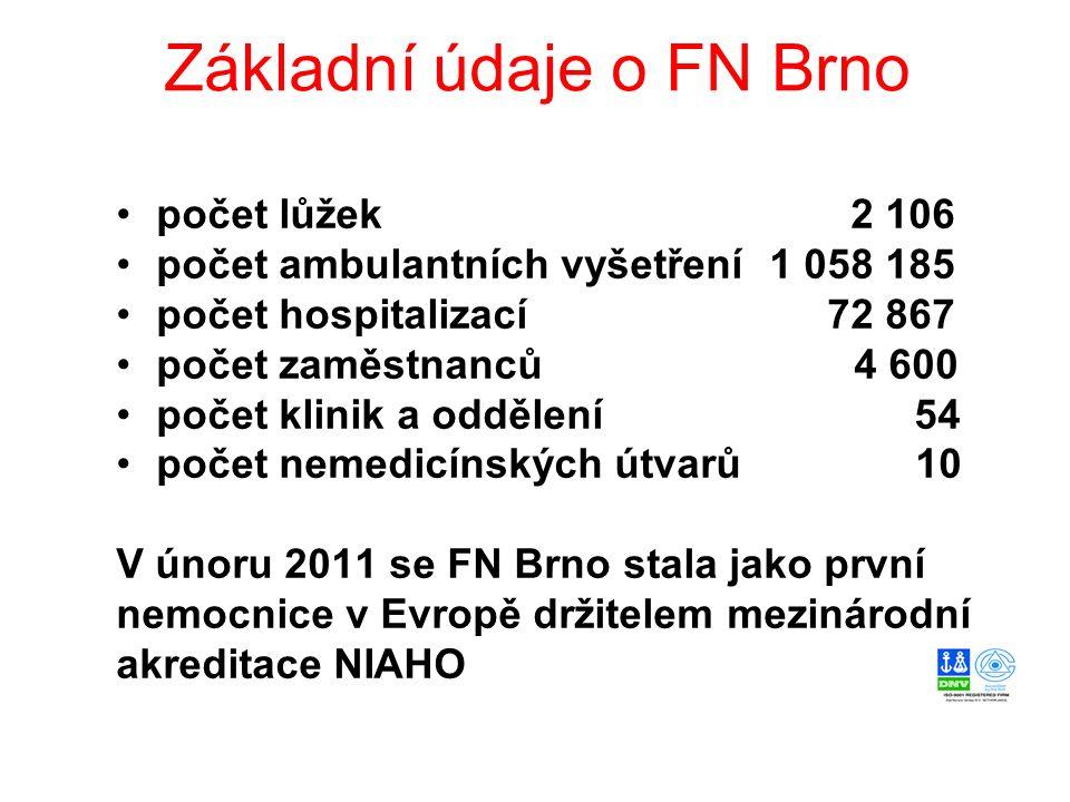 Základní údaje o FN Brno počet lůžek 2 106 počet ambulantních vyšetření 1 058 185 počet hospitalizací 72 867 počet zaměstnanců 4 600 počet klinik a od