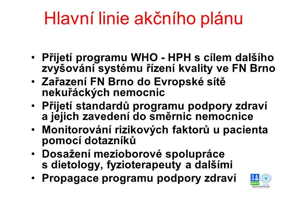 Hlavní linie akčního plánu Přijetí programu WHO - HPH s cílem dalšího zvyšování systému řízení kvality ve FN Brno Zařazení FN Brno do Evropské sítě ne