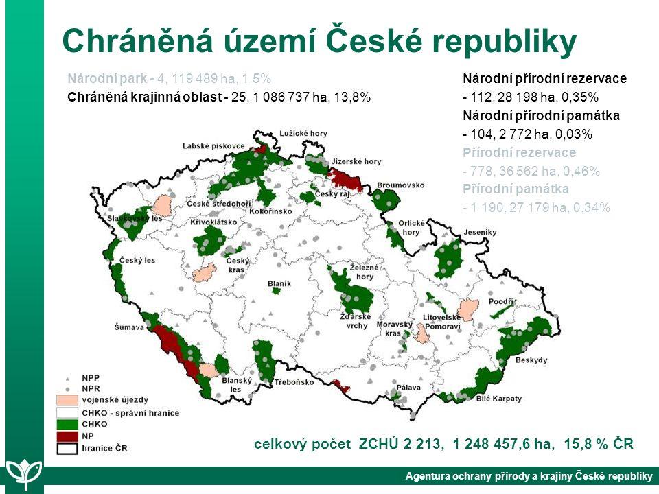 Chráněná území České republiky celkový počet ZCHÚ 2 213, 1 248 457,6 ha, 15,8 % ČR Národní park - 4, 119 489 ha, 1,5% Chráněná krajinná oblast - 25, 1 086 737 ha, 13,8% Agentura ochrany přírody a krajiny České republiky Národní přírodní rezervace - 112, 28 198 ha, 0,35% Národní přírodní památka - 104, 2 772 ha, 0,03% Přírodní rezervace - 778, 36 562 ha, 0,46% Přírodní památka - 1 190, 27 179 ha, 0,34%