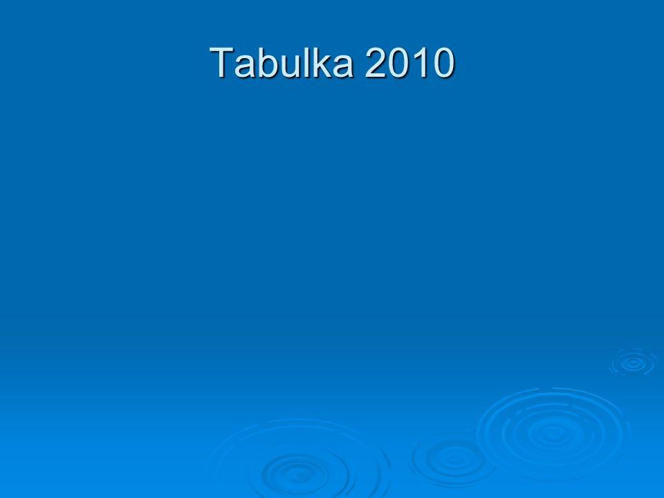Tabulka 2010