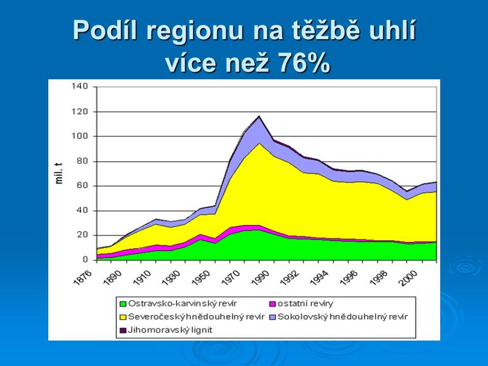 Podíl regionu na těžbě uhlí více než 76%