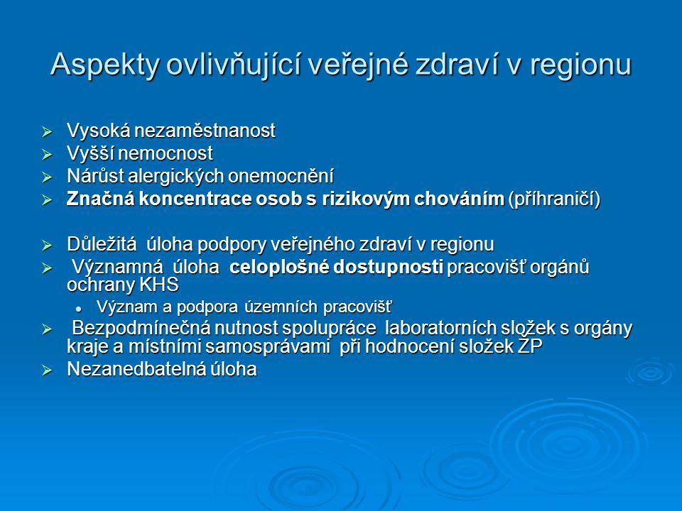 Aspekty ovlivňující veřejné zdraví v regionu  Vysoká nezaměstnanost  Vyšší nemocnost  Nárůst alergických onemocnění  Značná koncentrace osob s riz