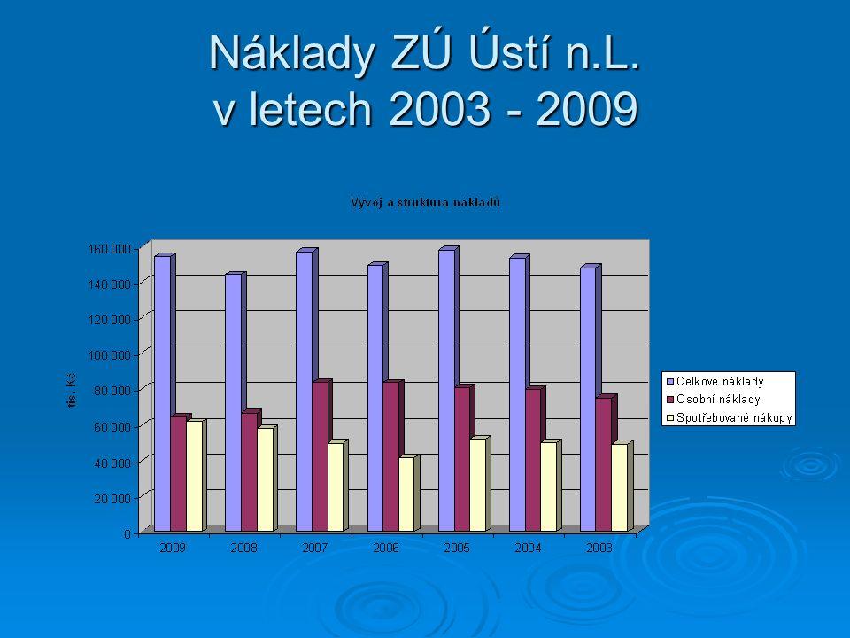 Náklady ZÚ Ústí n.L. v letech 2003 - 2009
