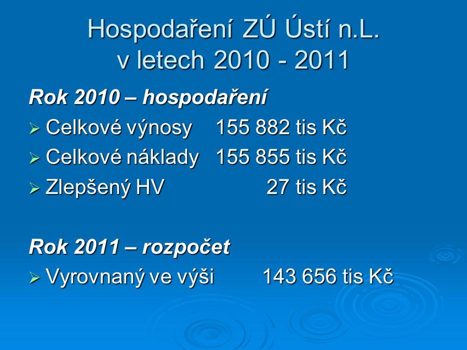 Hospodaření ZÚ Ústí n.L. v letech 2010 - 2011 Rok 2010 – hospodaření  Celkové výnosy155 882 tis Kč  Celkové náklady 155 855 tis Kč  Zlepšený HV 27