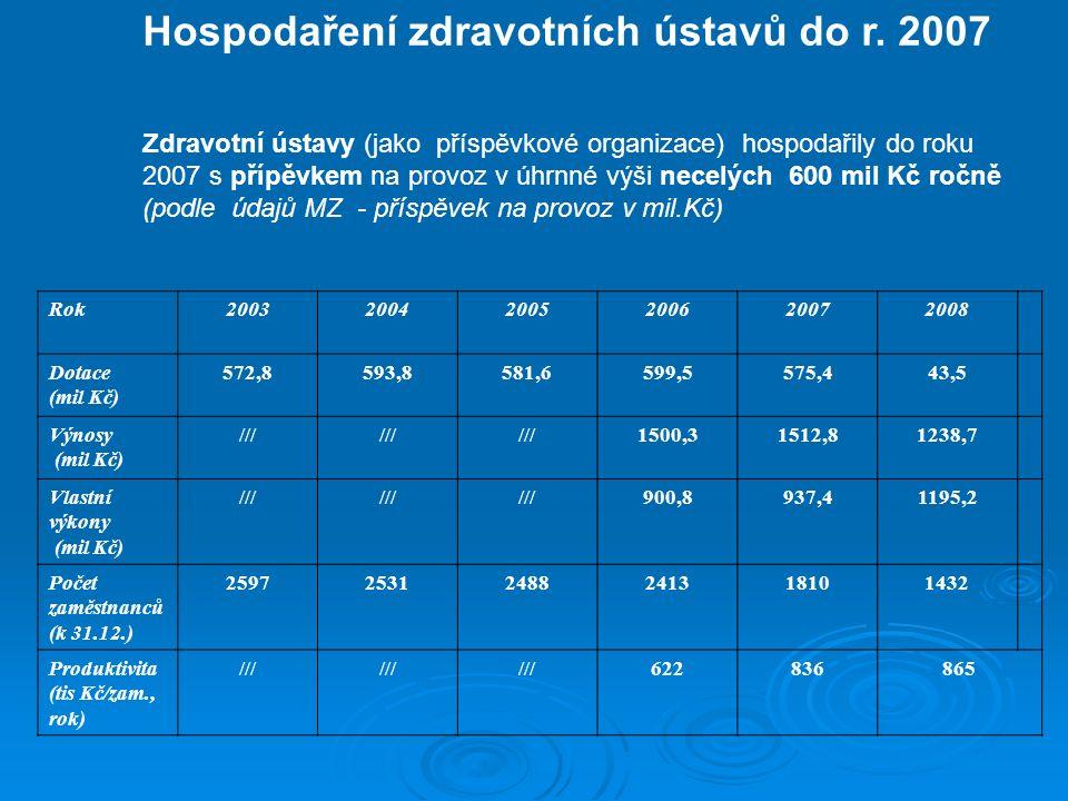 Hospodaření zdravotních ústavů do r. 2007 Zdravotní ústavy (jako příspěvkové organizace) hospodařily do roku 2007 s přípěvkem na provoz v úhrnné výši