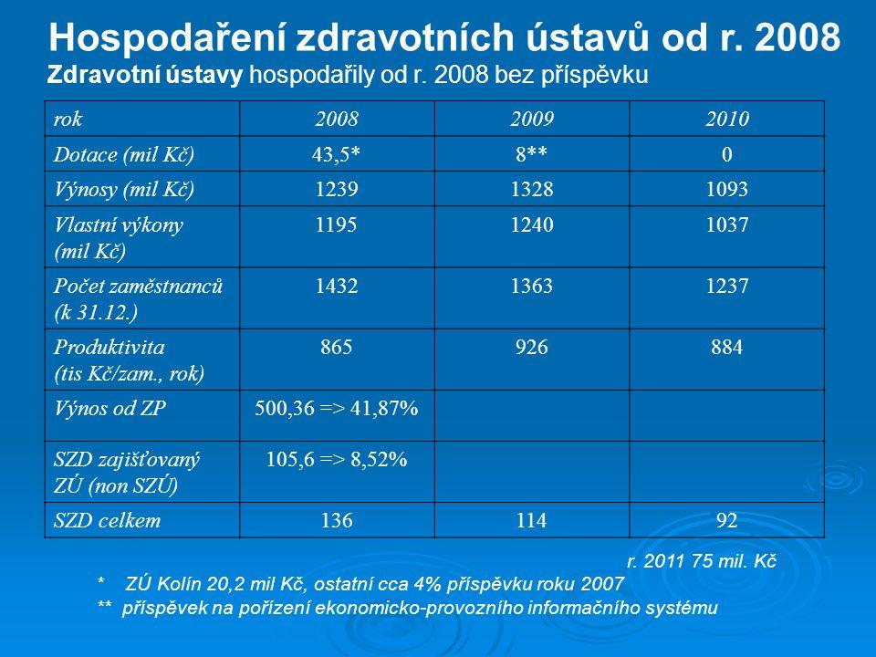 Hospodaření zdravotních ústavů od r. 2008 Zdravotní ústavy hospodařily od r. 2008 bez příspěvku rok200820092010 Dotace (mil Kč)43,5*8**0 Výnosy (mil K