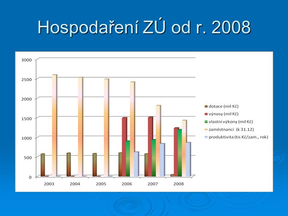 Hospodaření ZÚ od r. 2008