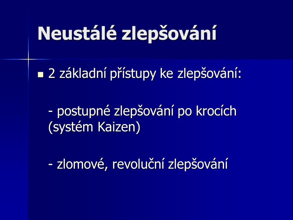 Neustálé zlepšování 2 základní přístupy ke zlepšování: 2 základní přístupy ke zlepšování: - postupné zlepšování po krocích (systém Kaizen) - zlomové, revoluční zlepšování