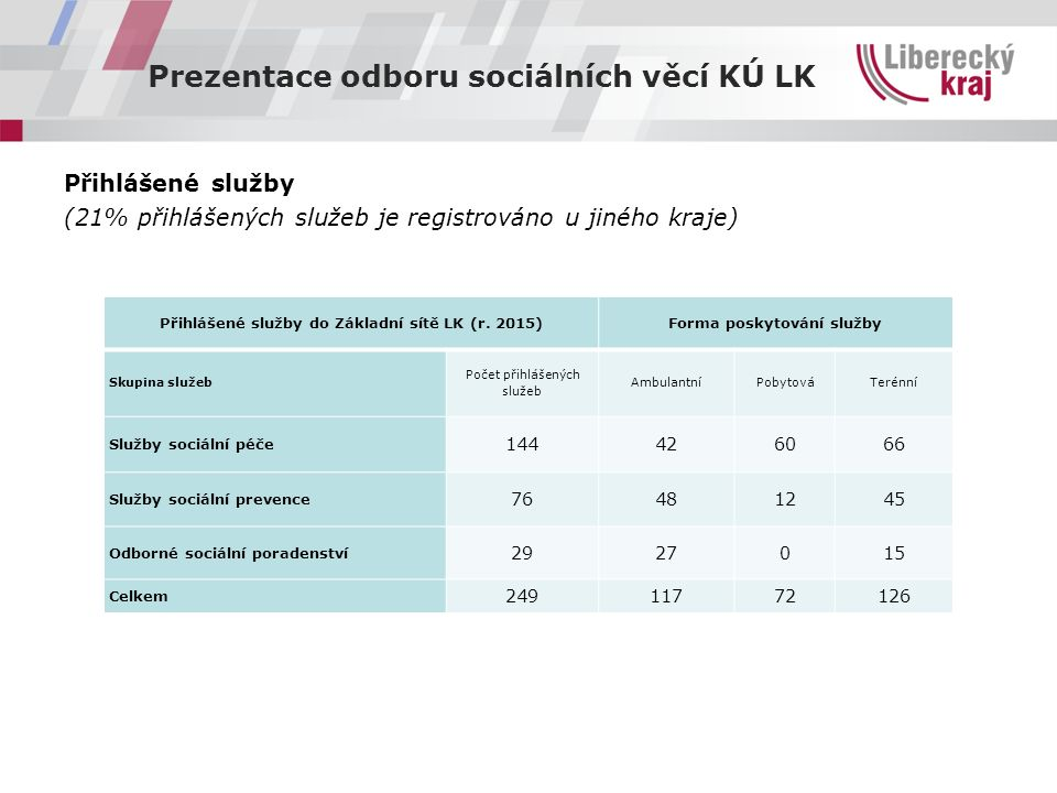 Prezentace odboru sociálních věcí KÚ LK Přihlášené služby (21% přihlášených služeb je registrováno u jiného kraje) Přihlášené služby do Základní sítě LK (r.