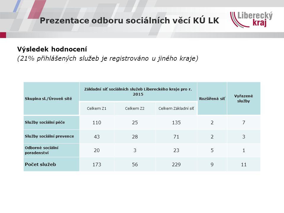 Prezentace odboru sociálních věcí KÚ LK Výsledek hodnocení (21% přihlášených služeb je registrováno u jiného kraje) Skupina sl./Úroveň sítě Základní síť sociálních služeb Libereckého kraje pro r.