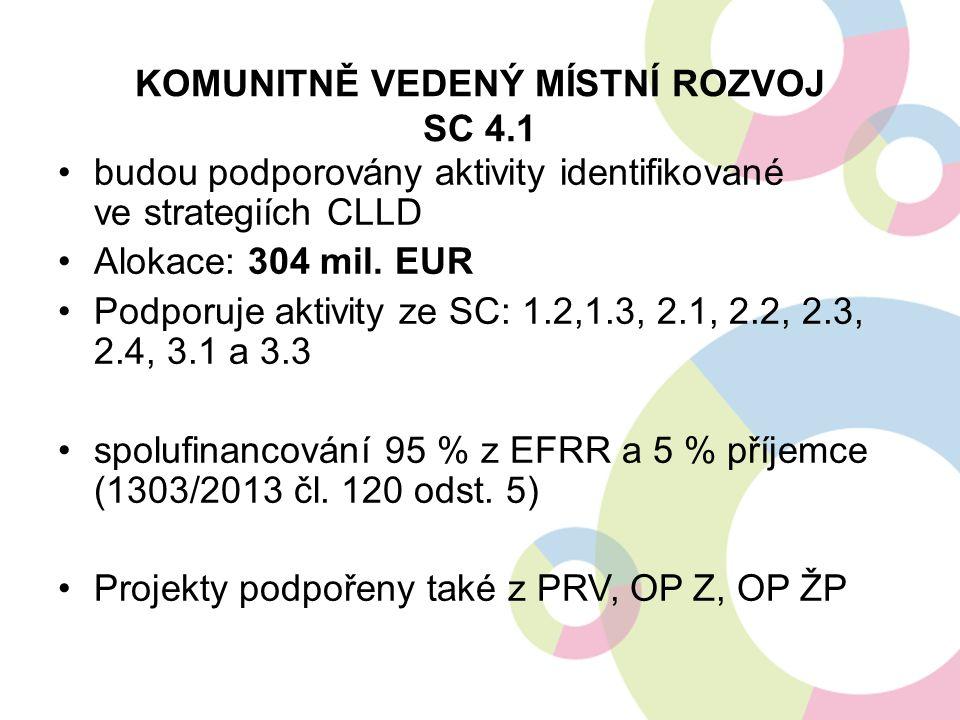KOMUNITNĚ VEDENÝ MÍSTNÍ ROZVOJ SC 4.1 budou podporovány aktivity identifikované ve strategiích CLLD Alokace: 304 mil. EUR Podporuje aktivity ze SC: 1.